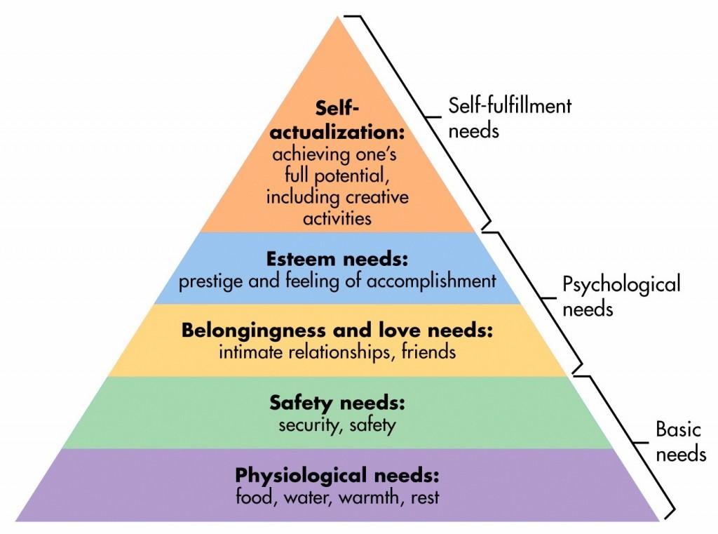 Maslow's Hierarchy of Need: Psychology Myth Busting #1 - Joe Leech ...