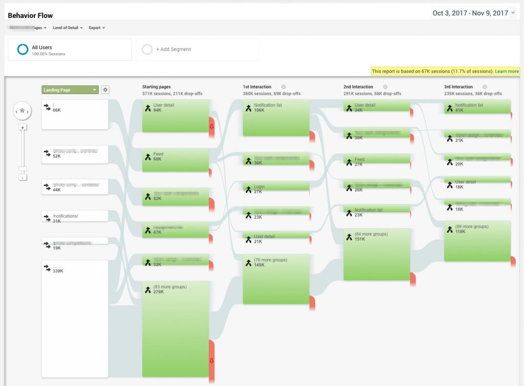 Google Analytics behaviour flow to identify UX issues