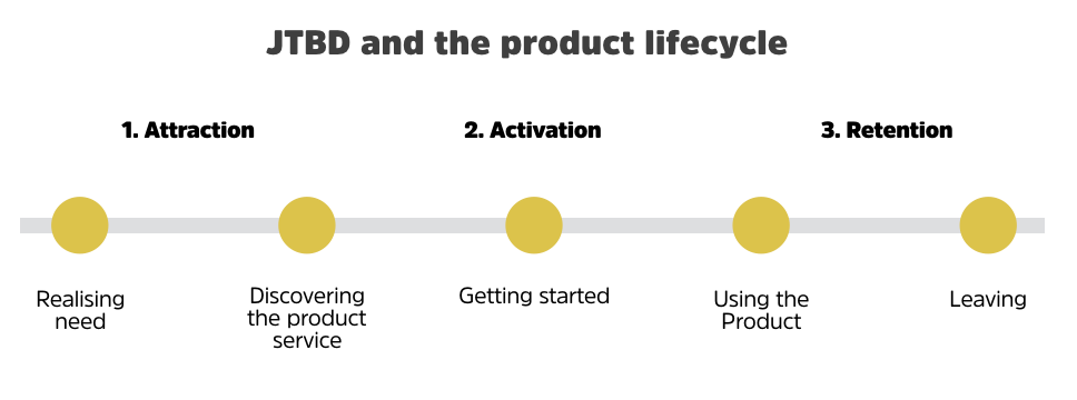 JTBD and product lifecycle