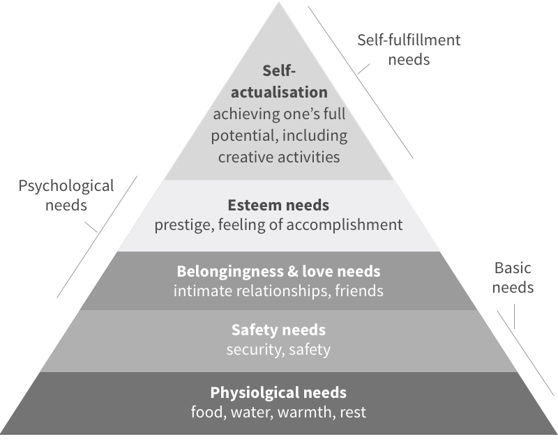maslows hierarchy of needs 2 essay Maslow's hierarchy of needs theory essays: over 180,000 maslow's hierarchy of needs theory essays, maslow's hierarchy of needs theory term papers, maslow's hierarchy of needs theory research paper, book reports 184 990 essays, term and research papers available for unlimited access.