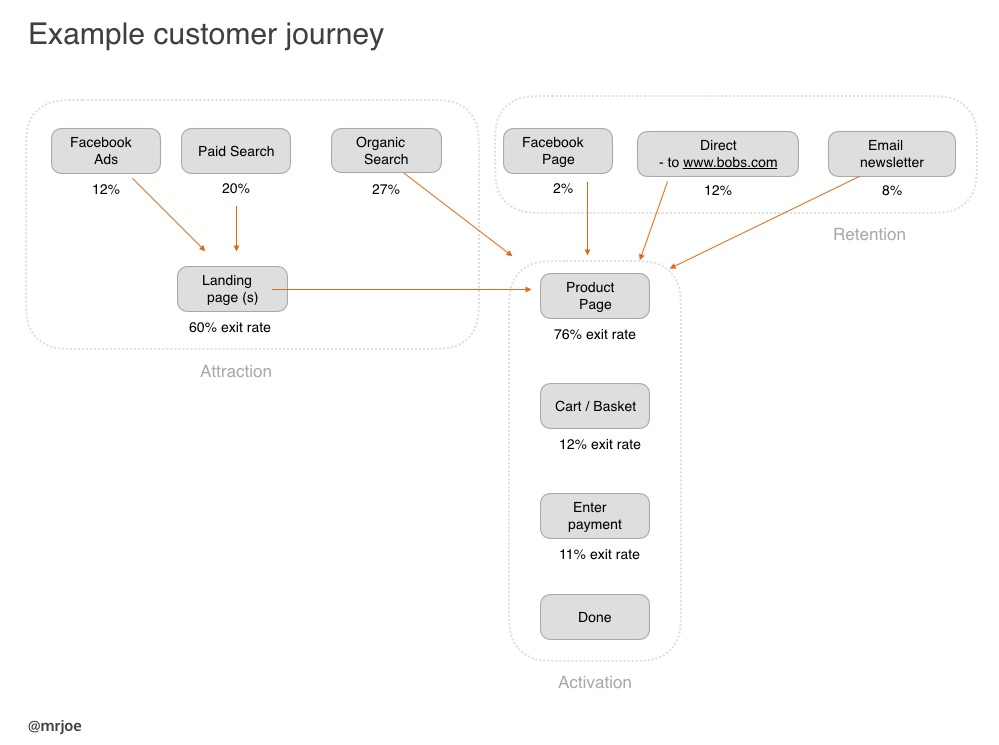 the parts of a typical user journey for your UX review